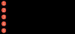 ① 通気性を考えた多層構造の脱着式ポケット、② ファスナー&バックルのダブルロック、③ たっぷり入り、使いやすい収納ポケット、④ 安心と信頼のスイスブランド、⑤ スマートフォン用サイドポケット